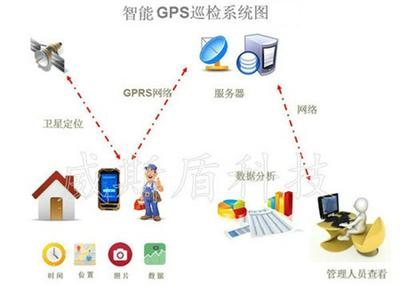 gps时间系统有哪些?_手持gps系统_gps手机定位寻人系统怎么用