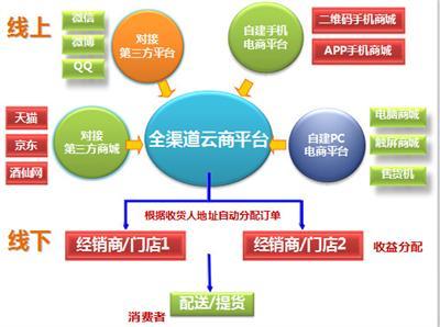 广州o2o电商运营o2o系统建设o2o平台搭建