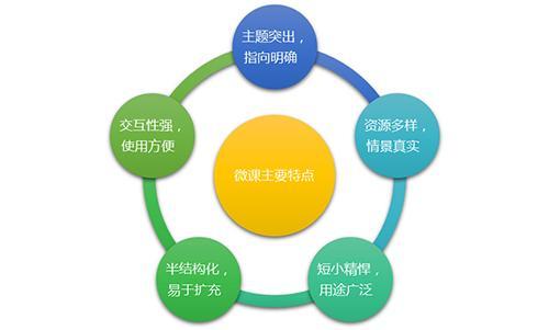 如何制作微课_如何制作微课的方法图片
