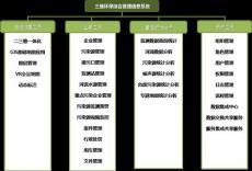 三维环保综合管理信息系统