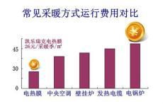 郑州电地暖 发热电缆和电热膜耗电量对比